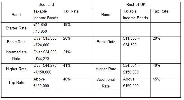Income and Property Taxes – Scotland v Rest of UK
